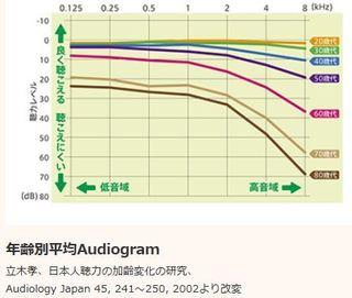 年齢別平均AG.JPG