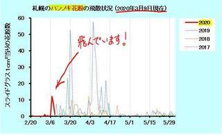 札幌ハンノキ花粉飛散状況.JPG